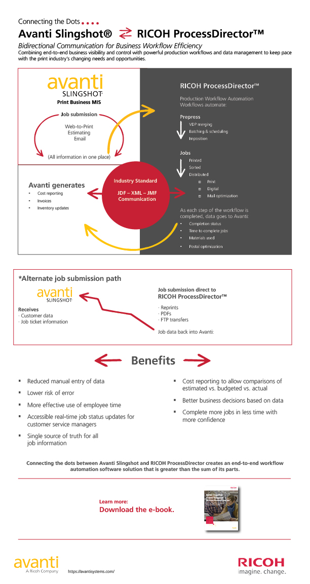 infographic-connecting the dots